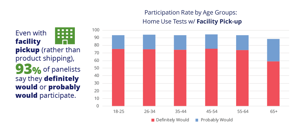 Home Use Test with facility pick-up participation rate