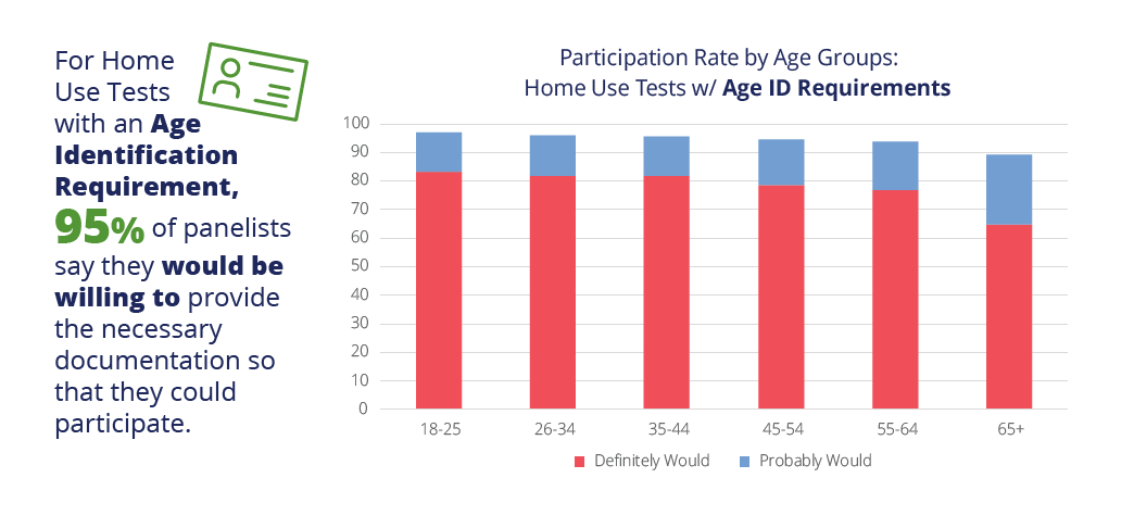 Home Use Test with age-ID requirements participation rate